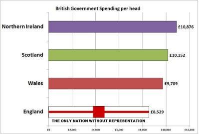 BritGov=SpendingPerCap